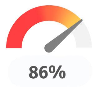 86% Effektives Training