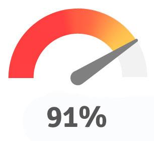 91% Führungskräfte Involvement
