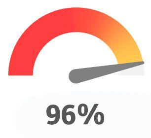 96% Social Learning