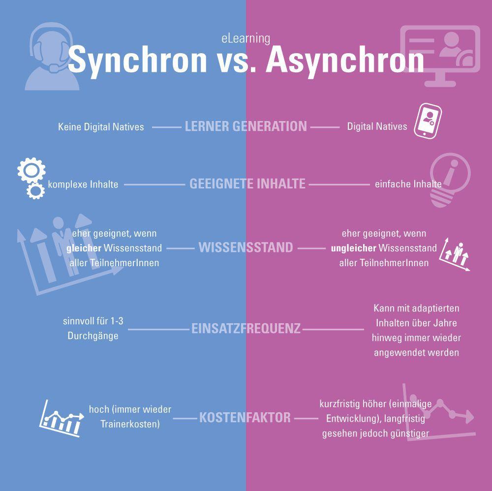 Synchrones vs. asynchrones e-Learning Infografik